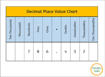 Place Value Chart.png