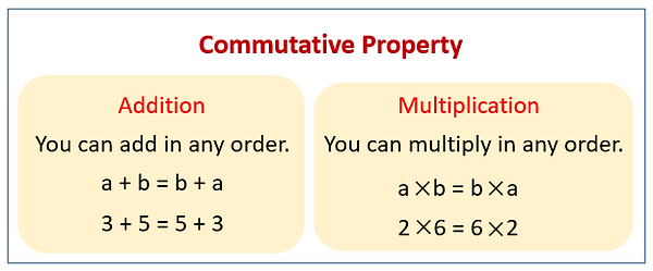 commutative-property.png