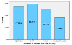 Likelihood to Maintain SOL