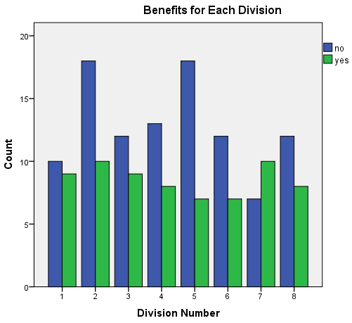 Route Setter Benefits by Division