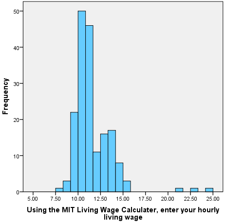 Hourly Living Wage