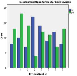 Opportunities for Development
