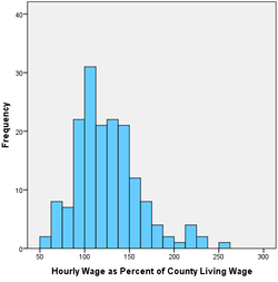 Hourly Wage as % of Living Wage