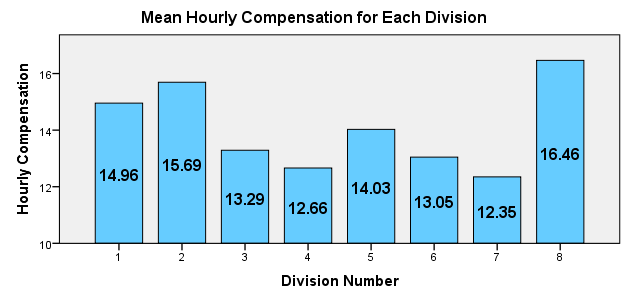 Average Hourly Compensation Division