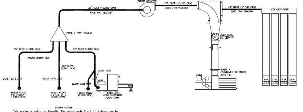 A corrugated system schematic