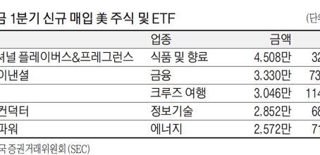 국민연금, 경기회복 신호에…美 카지노·크루즈株 담았다