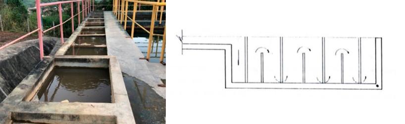 Compartimentos de floculação e ilustação do fluxo ascendente-descente em floculador tipo chicana.