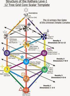 Evolúcia Galaktického Univerzál.Vedomia-Tela cez 12D Uni.Strom Života a Hviezdne Brány Zeme v Tele