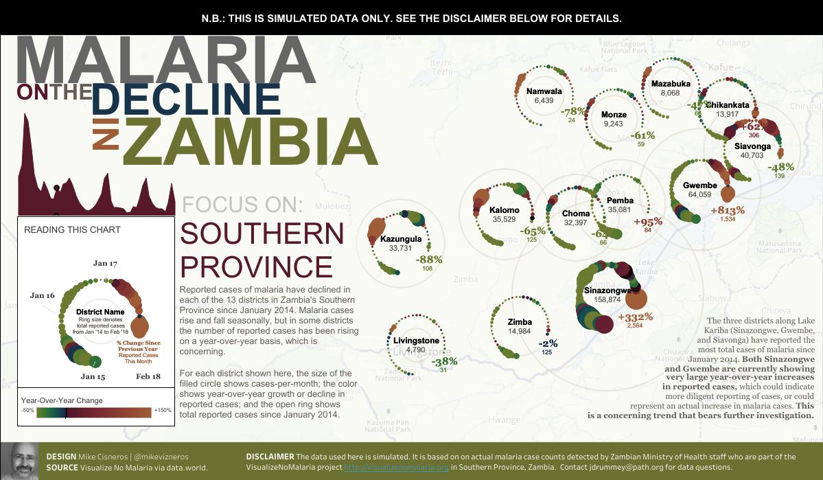 Malaria in Zambia's Southern Province