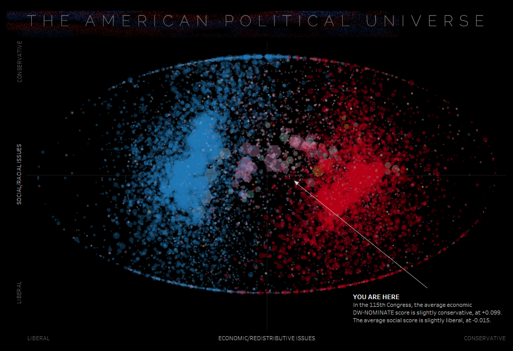 The American Political Universe