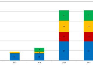Dużo nowych stacji ładowania samochodów elektrycznych na Litwie - analiza