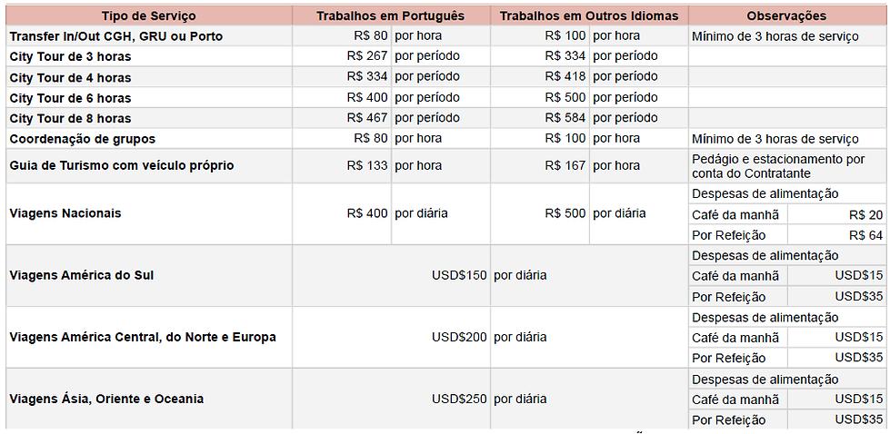 Tabelas Remuneração Guias de Turismo SINDEGTUR SP 2021.png