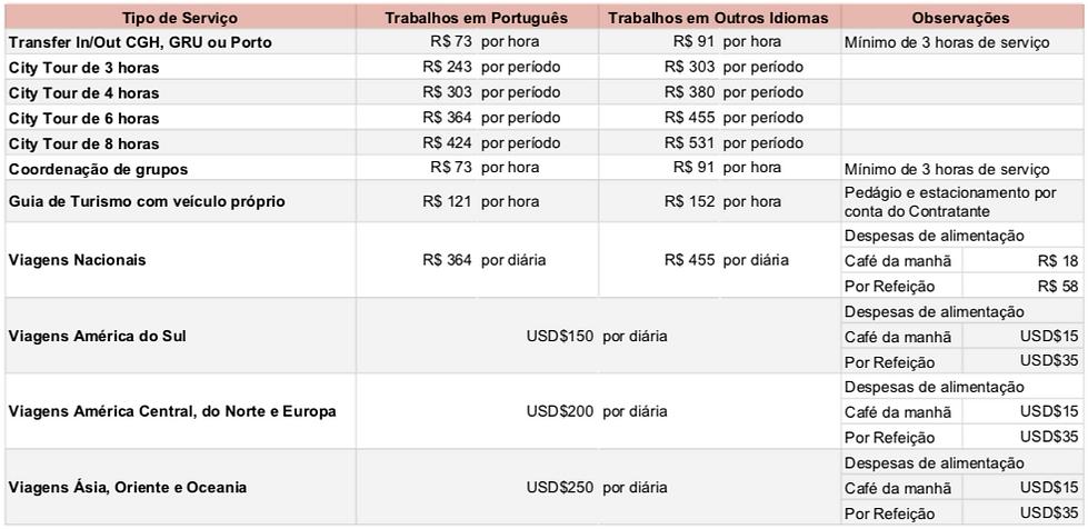 Tabela_Remuneração_Guias_de_Turismo_2019