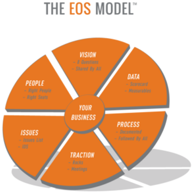 EOS Model.png