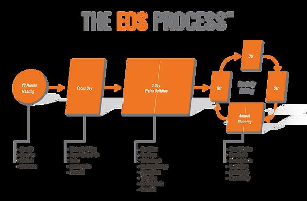 EOSBizDevImageProcess2017.png