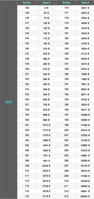 malus ecologique - taxe Co2 - 2020 - plaque Andorre