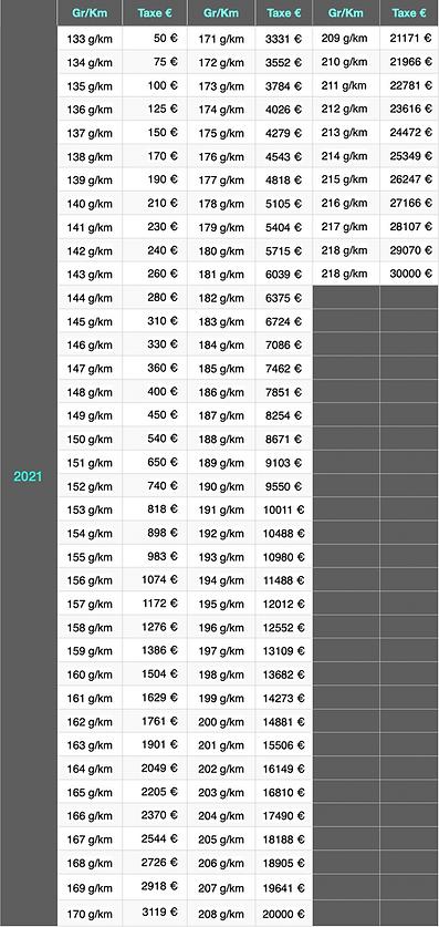 taxe Co2 2021 - malus écologique 2021 - immatriculation Andorre