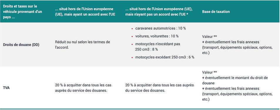 Frais de douane à l'exportation d'un véhicule - platine motors