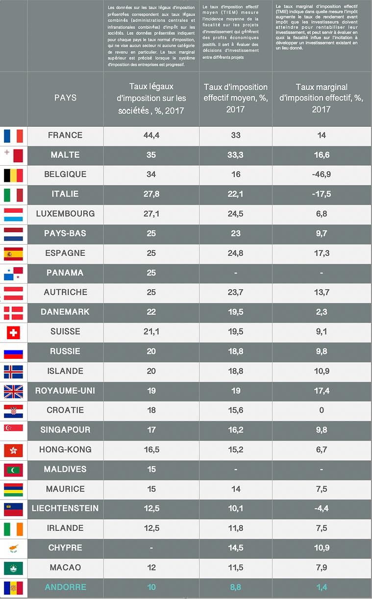 comparatif-données-fiscales-source_ocde