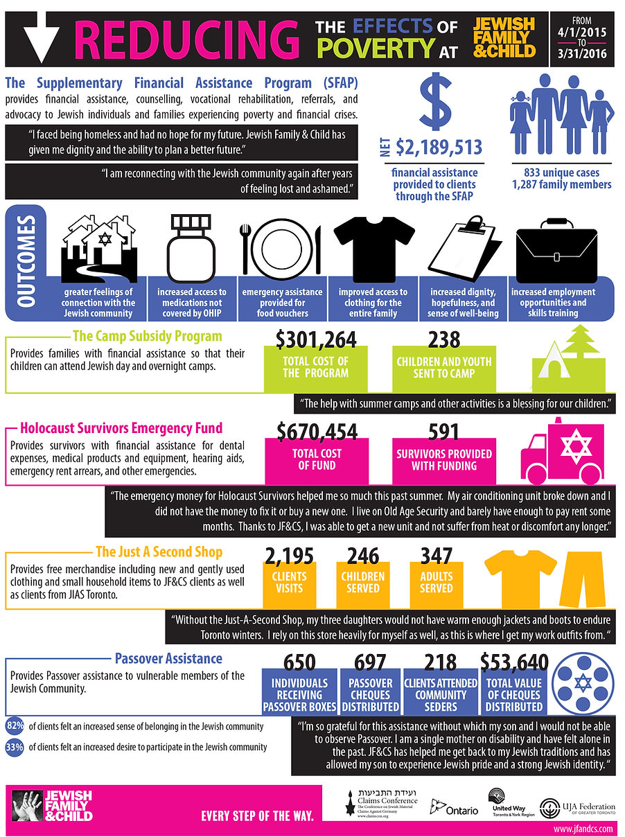 Reducing the effects of poverty infographic