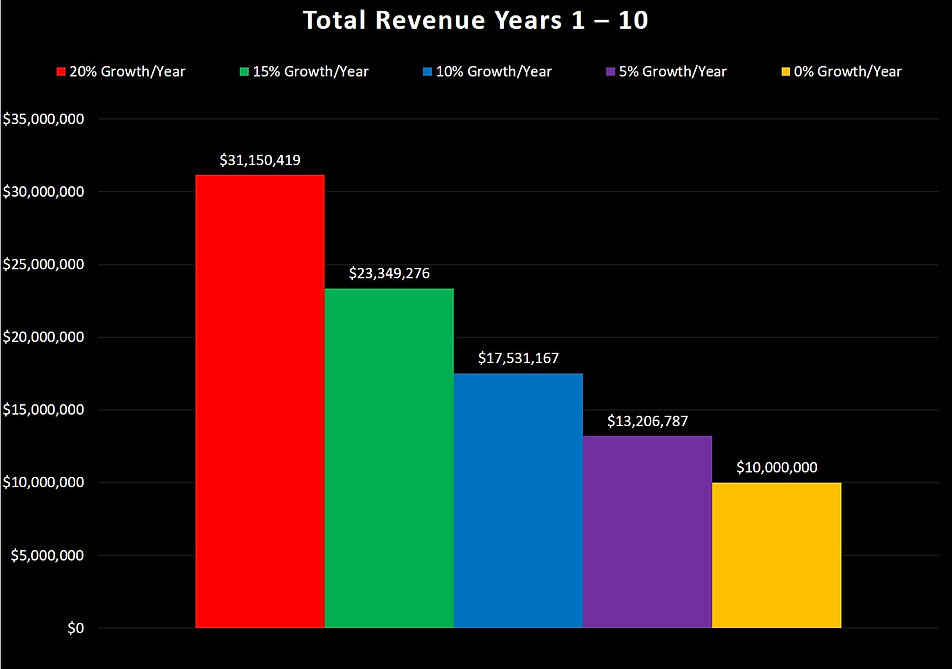 Total Revenue Years 1 - 10 Column Chart