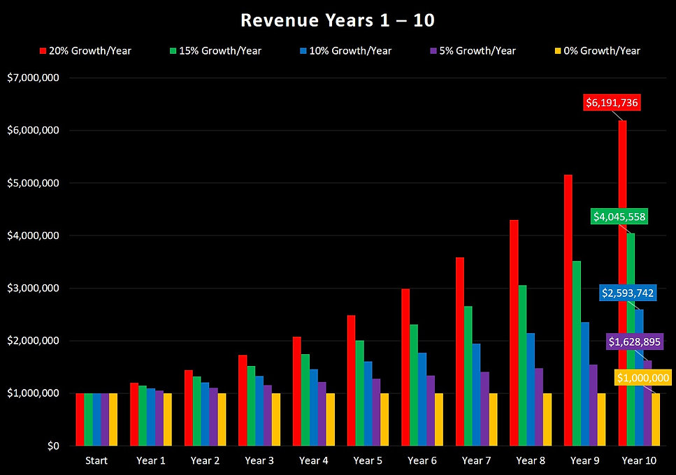 Revenue Years 1 - 10 Column Chart (JPG)