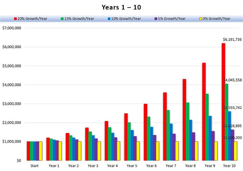 Revenue Years 1 - 10 Column Chart (JPG)