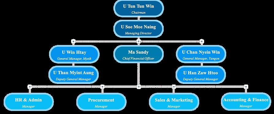 PLM org chart1.png