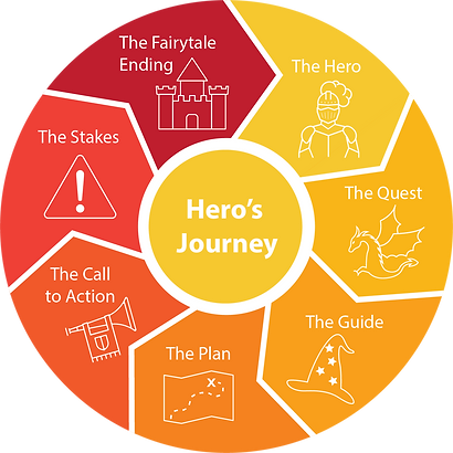 hero-journey-chart-simple_v2.png