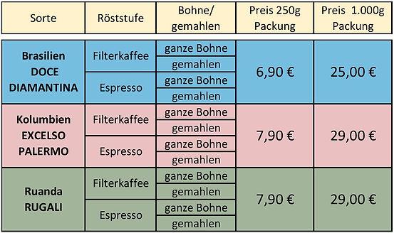 Tabelle Preise Kaffee für Homepage (mit
