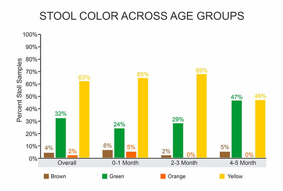 stool color across age groups-dr trill-f