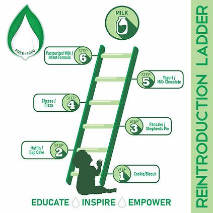 reintroduction ladder-milk-dr trill-free