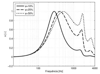 Este é um gráfico de uma simulação do comportamento de uma placa perfurada variando o percentual de área perfurada na superfície da placa