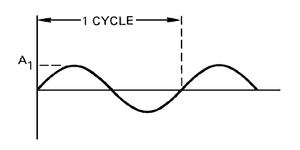 Duas ondas senoidais de frequências distintas
