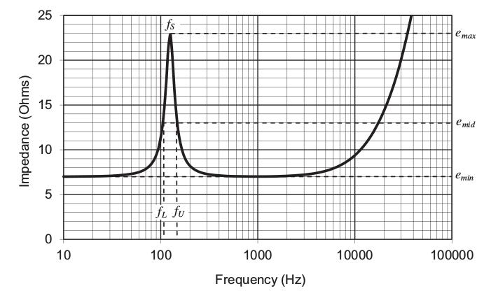 Curva de impedância de um alto-falante de resistência elétrica igual a 7 Ohms e frequência de ressonância indicada.