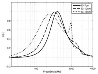 Este é um gráfico da simulação de uma placa perfurada variando a sua distância entre placa perfurada e superfície rígida