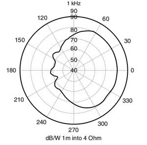 Representação da resposta espacial de um alto-falante ou caixa de som através de um gráfico polar