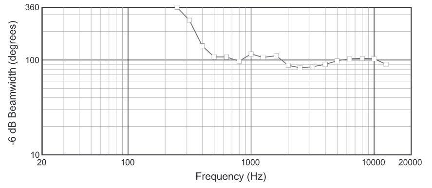 Gráfico de resposta espacial horizontal do line array modelo VRX932LAP da marca JBL com os respectivos ângulos de cobertura em função da frequência