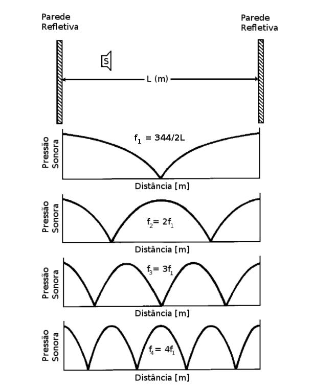 figura demonstrando os modos axiais, suas posições e a fórmula para cada um deles