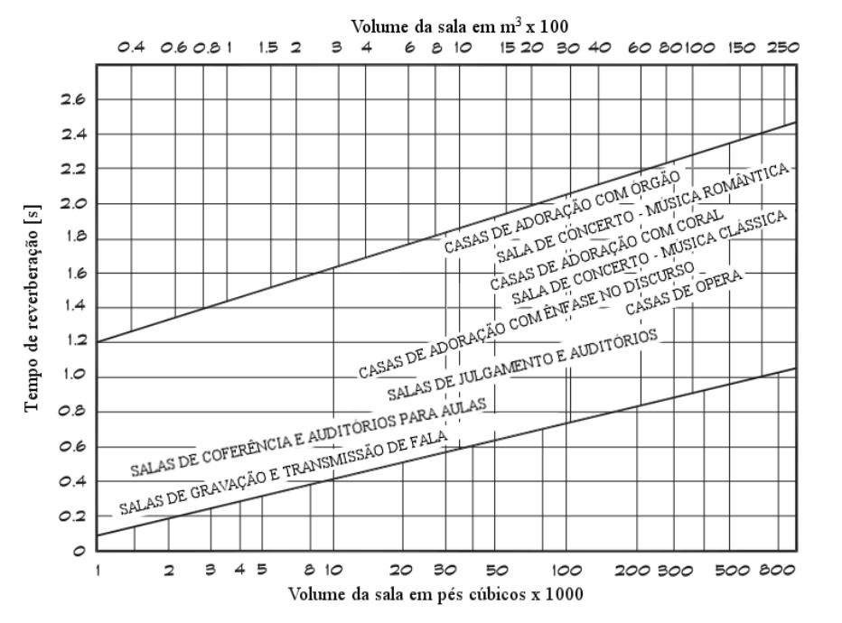Tempo de reverberação ideal para diferentes salas com diferentes tamanhos extraído do livro do Marshall Long.