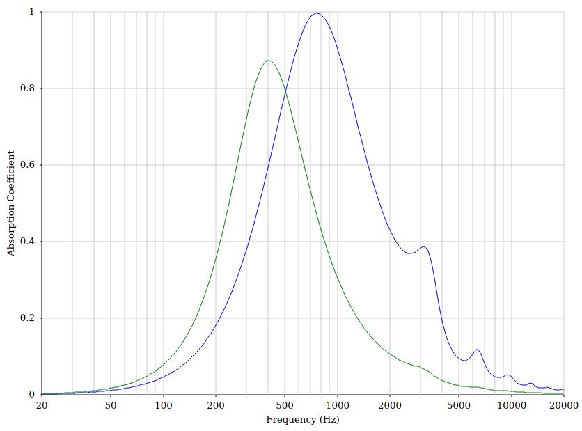 Este gráfico é uma simulação de duas placas perfuradas com parâmetros diferentes utilizando o site Acoustic Modelling.