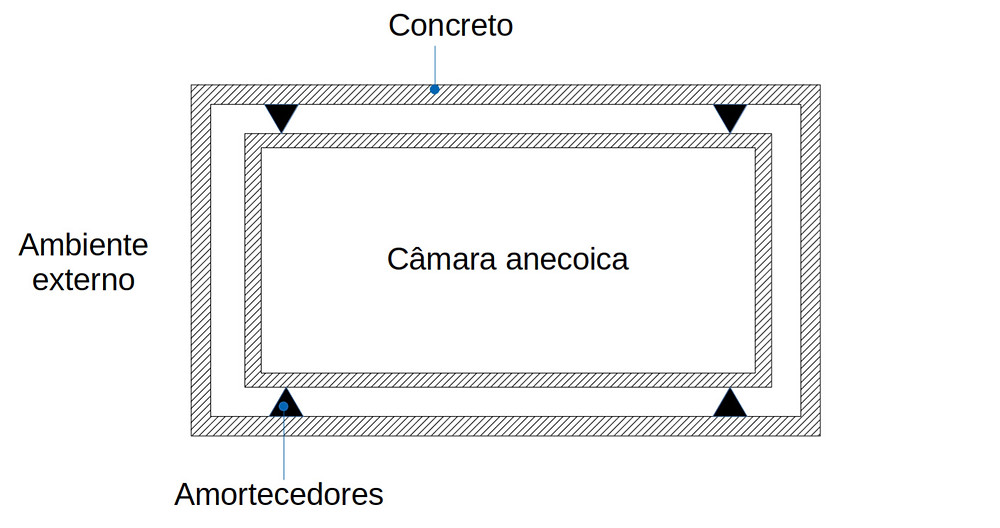 Detalhamento de um projeto de isolamento acústico do tipo box-in-box para câmaras anecoicas.