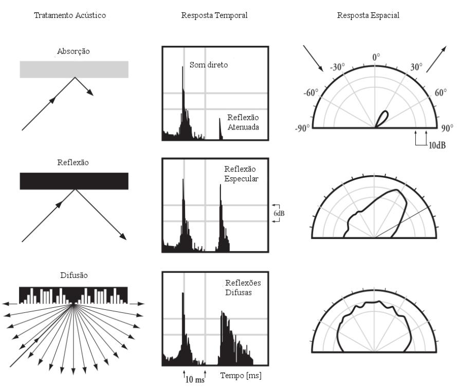 Exemplo do comportamento de uma onda sonora após colidir com um material absorvente, refletor e difusor.