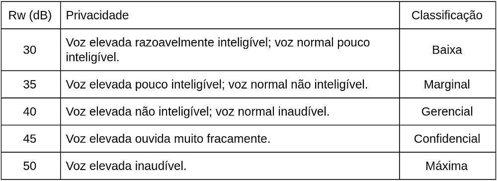 Nesta tabela é possível observar vários índices de redução sonora, ou seja, isolamento acústico, em função dos níeis de privacidade e classificação exigida em salas de reunião em ambientes corporativos.