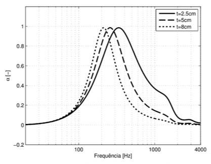 Este gráfico é uma simulação do comportamento da placa mantendo todos os parâmetros constantes e variando a espessura da placa perfurada.
