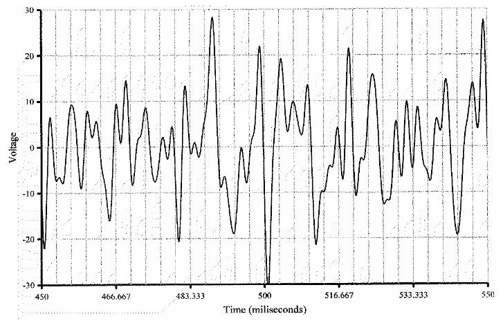 Gráfico de tensão de um sinal de ruído rosa para demonstrar como se comporta a potência rms em amplificadores de áudio