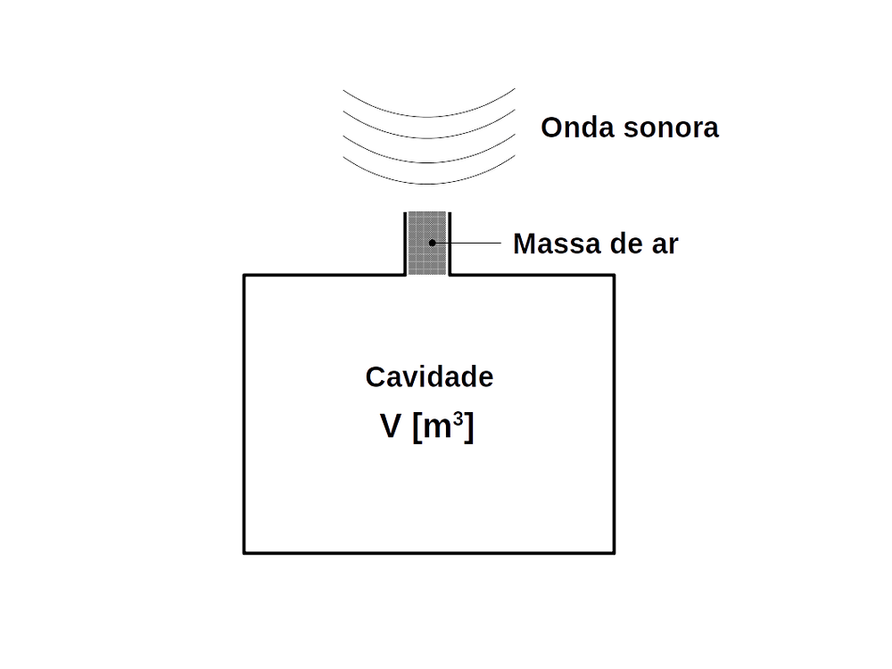 Esta é uma representação gráfica da célula unitária de uma placa perfurada utilizada para projetos de condicionamento acústico