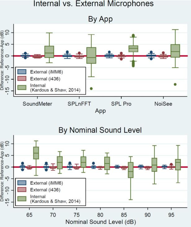 Essa figura mostra o resultado dos experimentos realizados no Canadá para quantificar a diferença que ocorre nas medições utilizando o microfone interno e externo de smartphones em conjunto com aplicativos de medião de nível de pressão sonora.