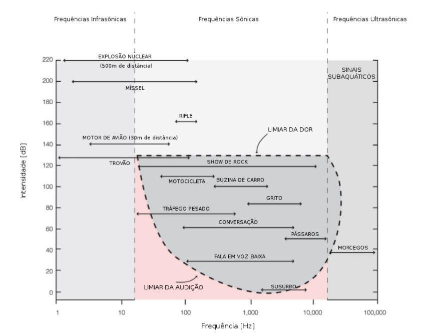 Níveis de pressão sonora em situações típicas e suas respectivas frequências de atuação.