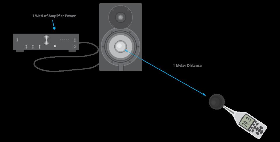 Alto-falante tocando uma potência igual a 1 Watt e tendo o nível medido por um decibelímetro a um metro de distância.